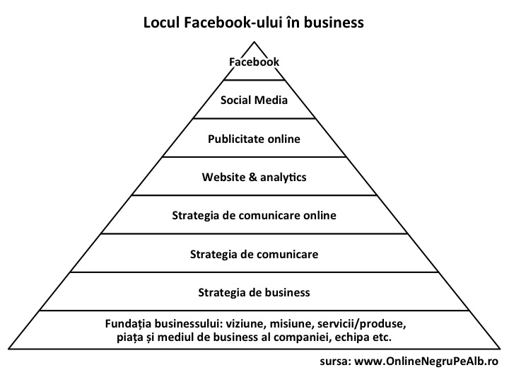 Locul Facebook-ului in business