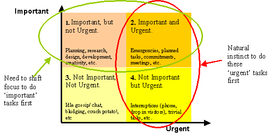 urgent important matrix