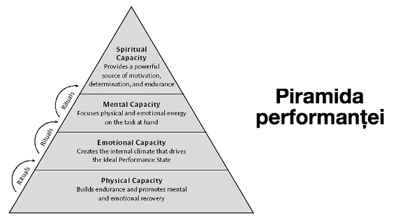 piramida performantei