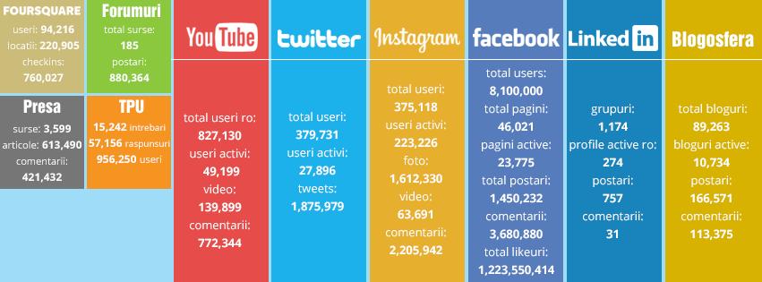 Social Media Decembrie 2015