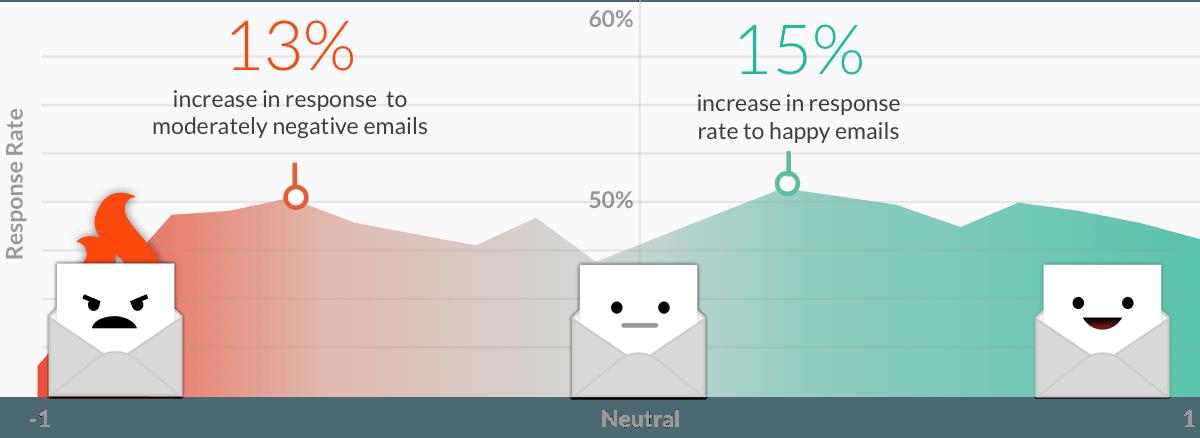 emotia in emailuri