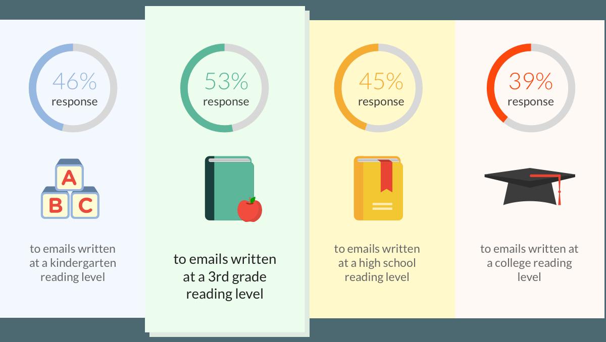 scrie emailuri ca pentru cineva de clasa a 3 a