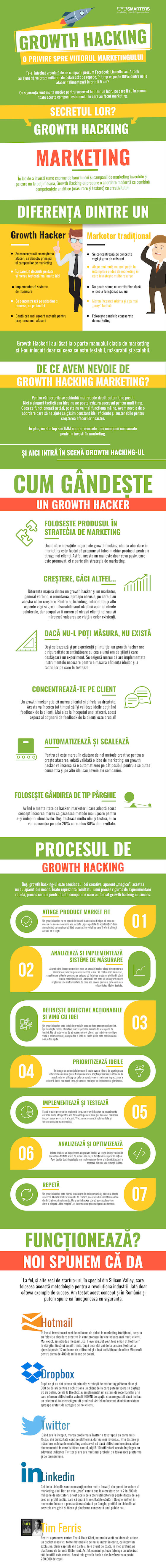 Growth hacking infografic