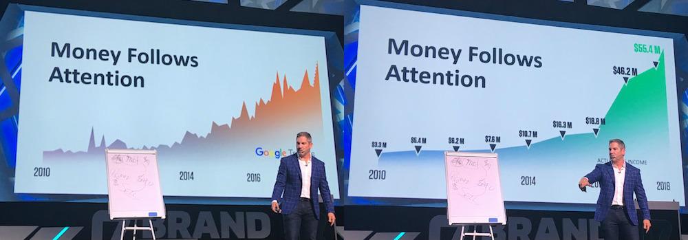Grant Cardone - Money & Attention - Brand Minds